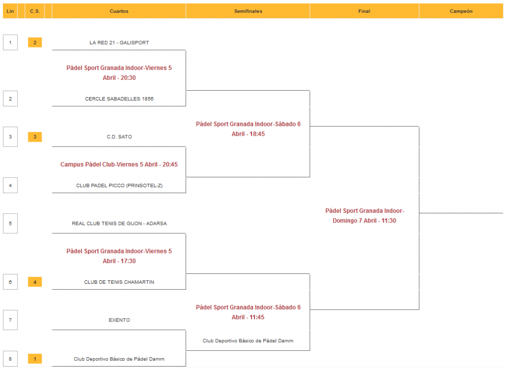 cuadro-masculino-campeonata-españa-equipos-2da